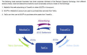 Recipco creates a true value exchange outside the existing bank system