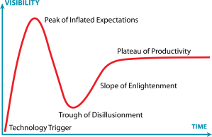 2000px-Gartner_Hype_Cycle.svg