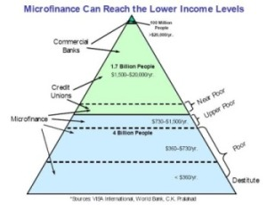 Microfinance 3.0 to tap the massive Underbanked opportunity
