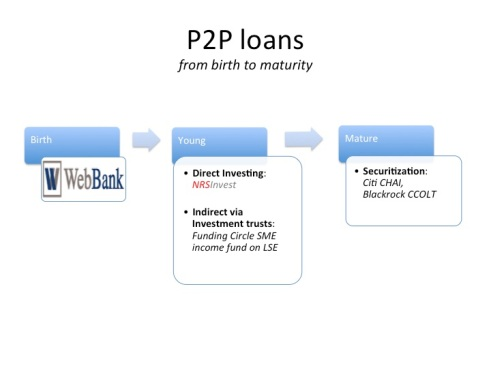 Lending Marketplaces Grow Up (and Get Boring) | Bank Innovation