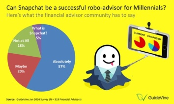 The Unstoppable RoboAdvisors: Leapfrogging the Independents