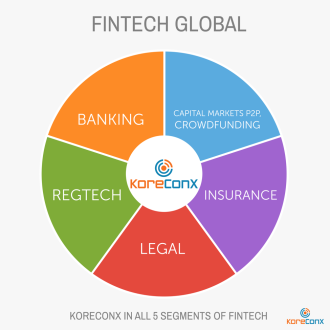 KoreConx: a Global Re-bundling Fintech Case