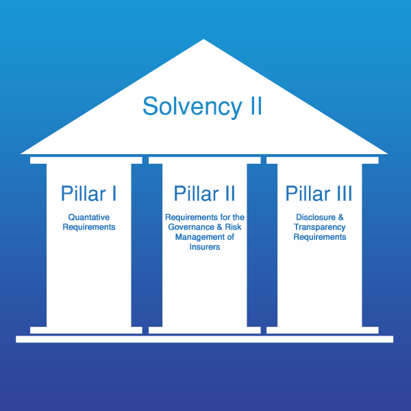 Solvency 2 on the Blockchain #regtech #insurtech