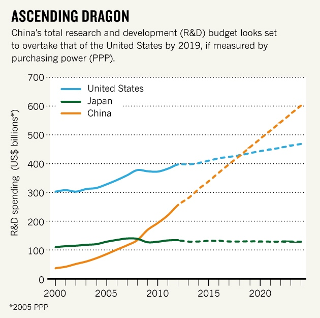 china-r-and-d-spend