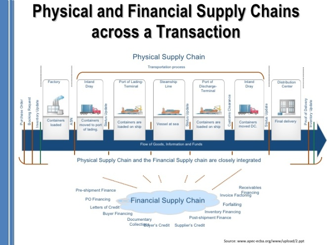 supply chain management in the insurance Rising risks in supply chain according to figures from zurich insurance, 81 per cent of businesses experienced at least one supply chain disruption last year.