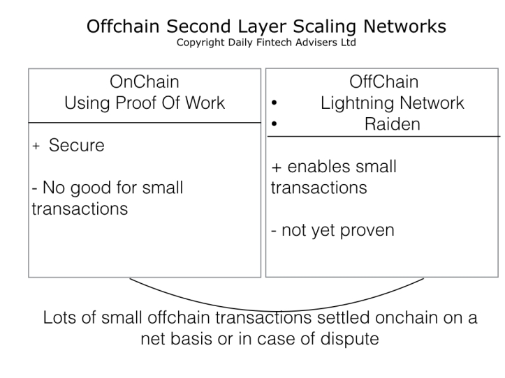 Offchain Second Layer Scaling Networks.001