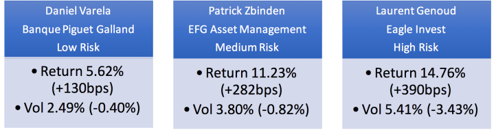 Screen Shot 2018-02-09 at 8.17.42 AM  - screen shot 2018 02 09 at 8 17 42 am - Swiss pictograms for investment performance – Performance Watcher – Daily Fintech