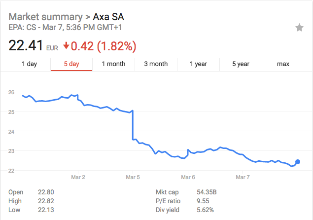 AXA share price