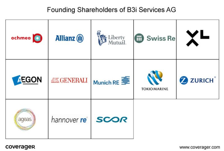 B3istartup  - b3istartup - Blockchain Insurance Solutions 'by the market, for the market' – Daily Fintech