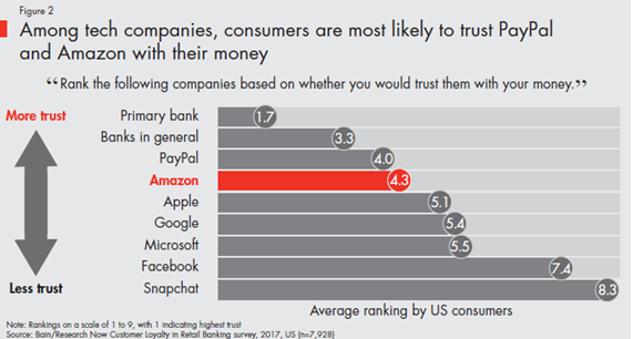 Bain1  - bain1 - From Fintech to TechFin – Who should banks be more worried about? – Daily Fintech