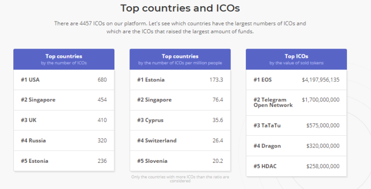 ICO By Country