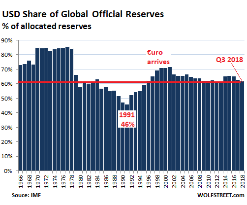 Global-Reserve-Currencies-USD-share-annual-2018-Q3-1.png